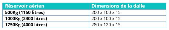 dimensions_réservoir_aérien_distrigaz.jpg