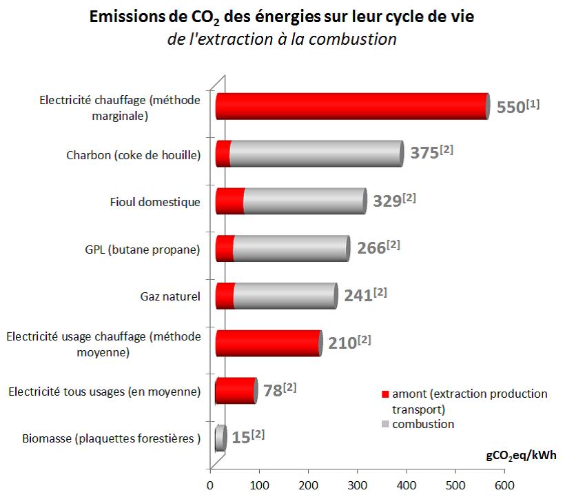 Graphique des émissions de CO2 des énergies sur leur cycle de vie