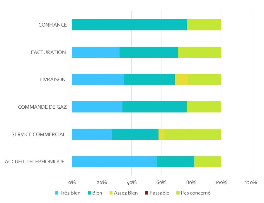 Résultats de l'enquête de satisfaction clients de 2015